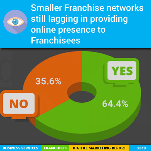 Smaller Franchise networks still lagging in providing online presence to Franchisees
