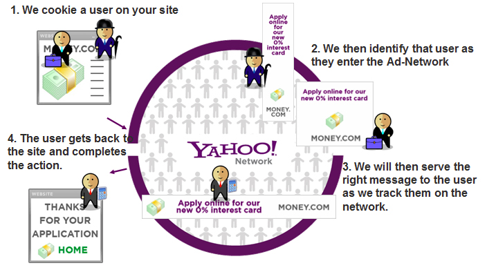remarketing yahoo network