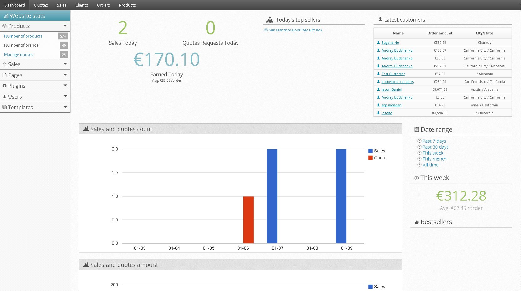 Php Shopping Cart Seotoaster Open Source Web Store Sales Dashboard